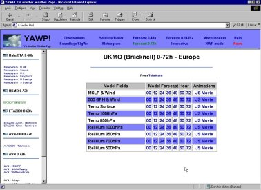 Table of links to NWP-fields on the desktop